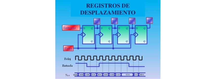 Registros Desplazamiento
